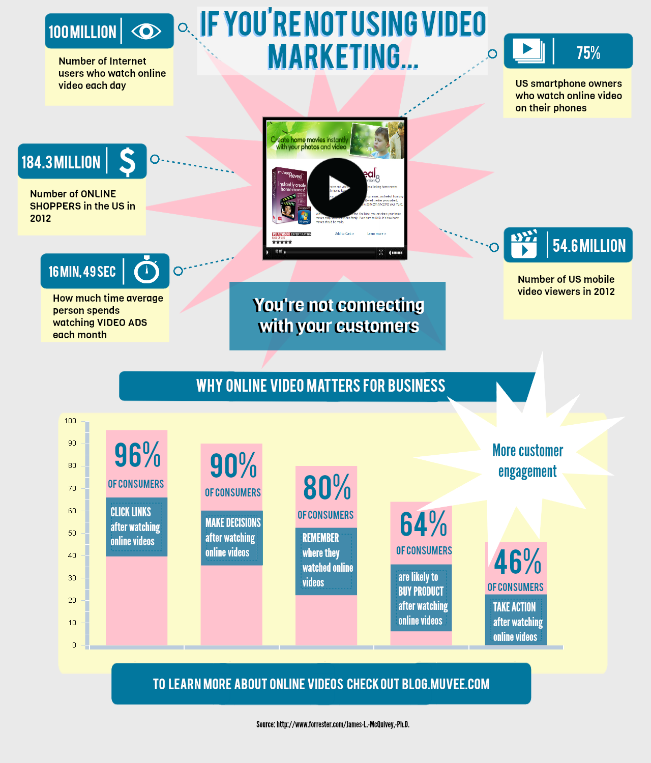 Why video marketing for business matters [muvee infographic]
