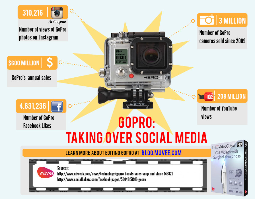 GoPro: Taking over social media.